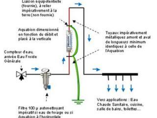 Aquabion : Traitement écologique eau et calcaire